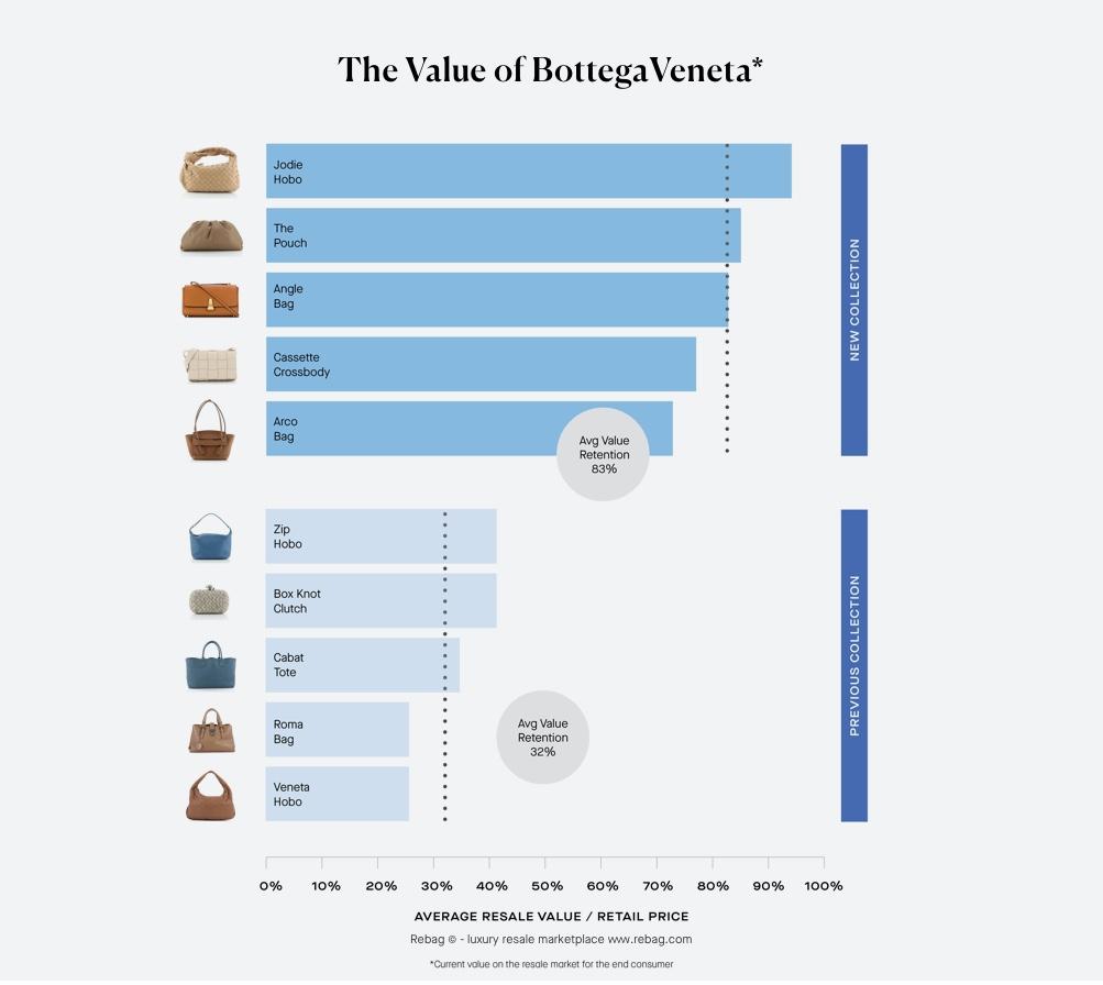 Bottega Veneta Handbags Retained Value: Average Resale Value / Retail Price
