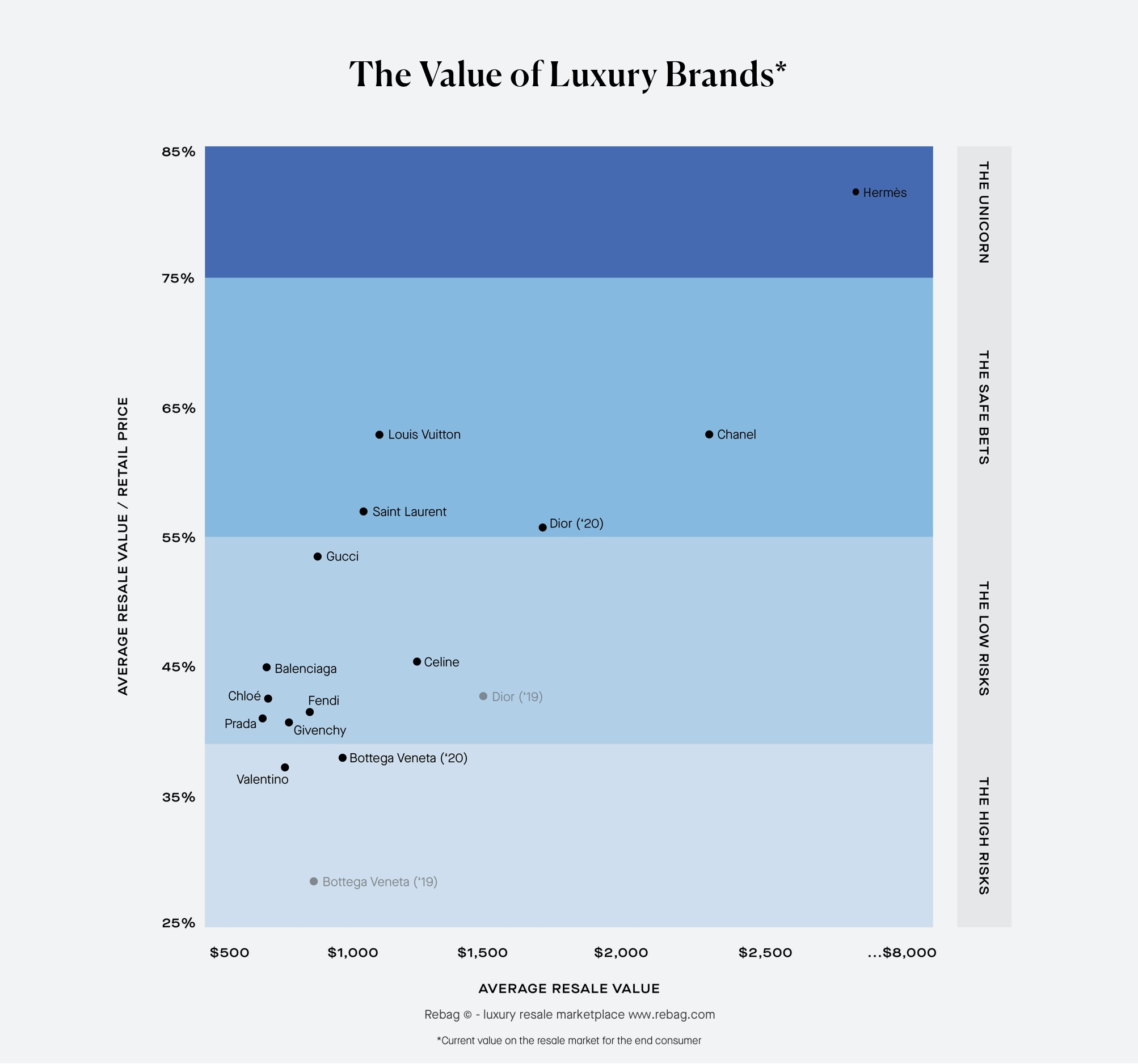 The value of luxury brand - average resale value