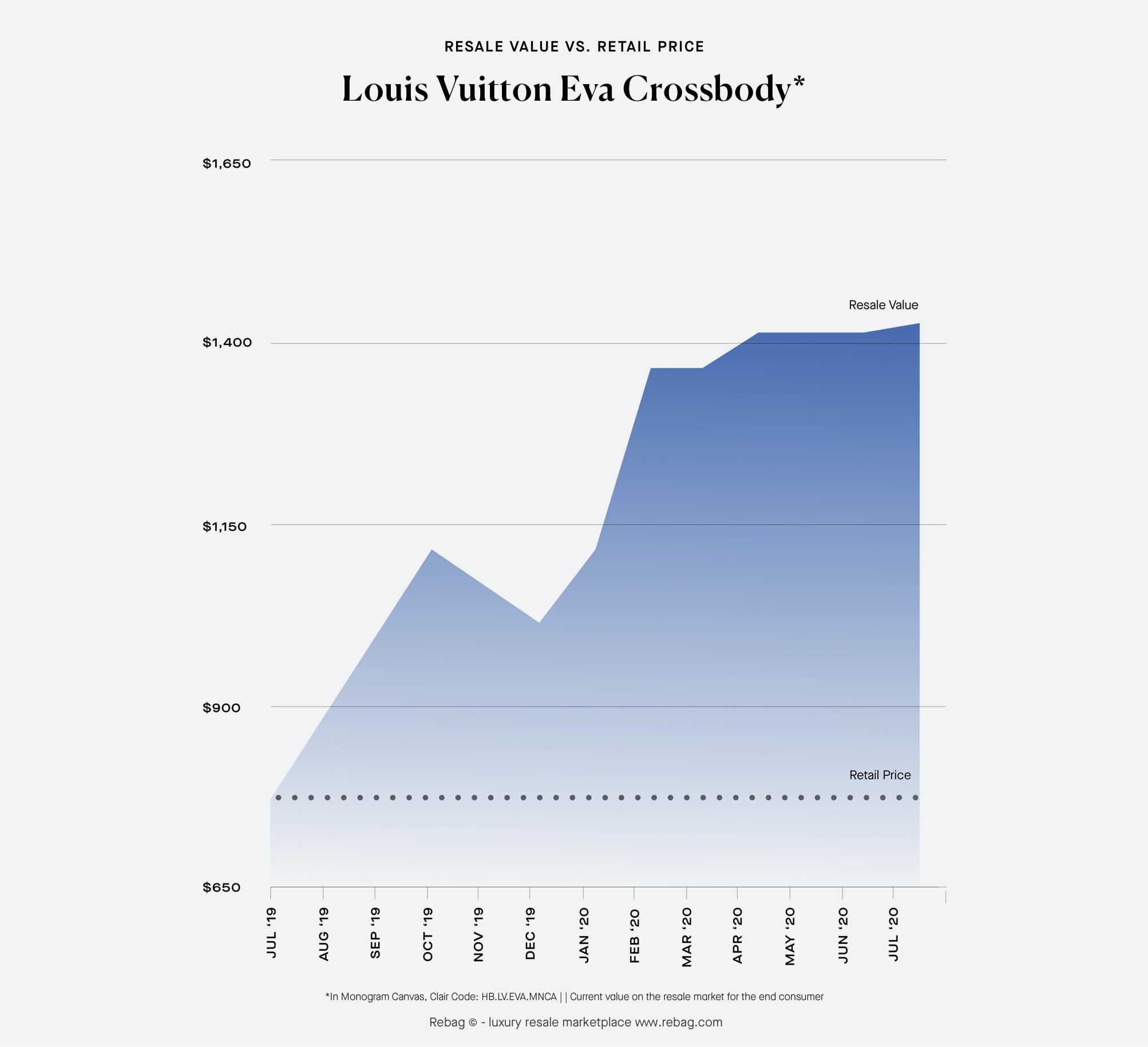 Louis Vuitton Eva Crossbody Resale Value and Retail Price evolution