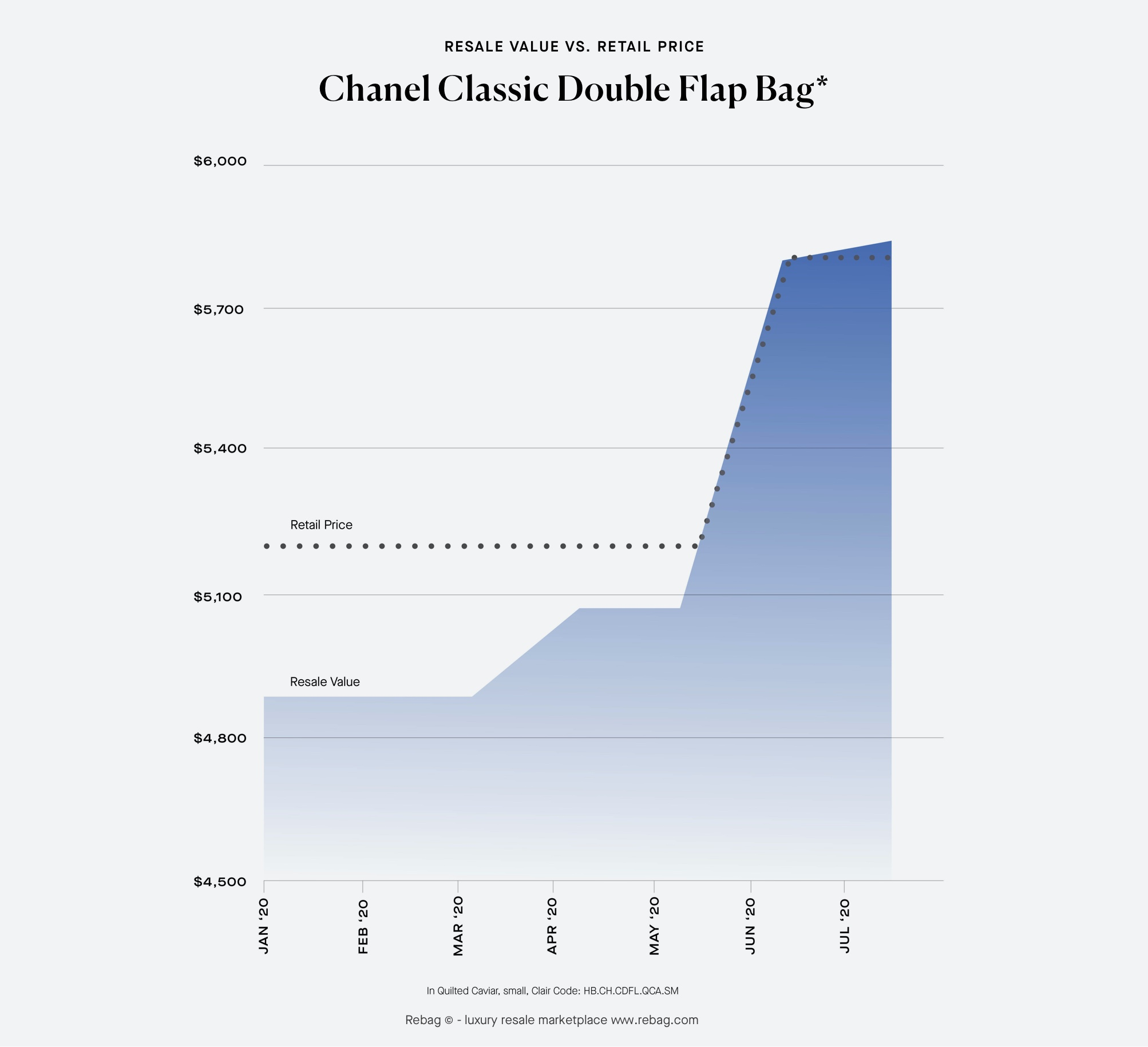 Chanel Classic Double Flap Resale Value and Retail Price evolution