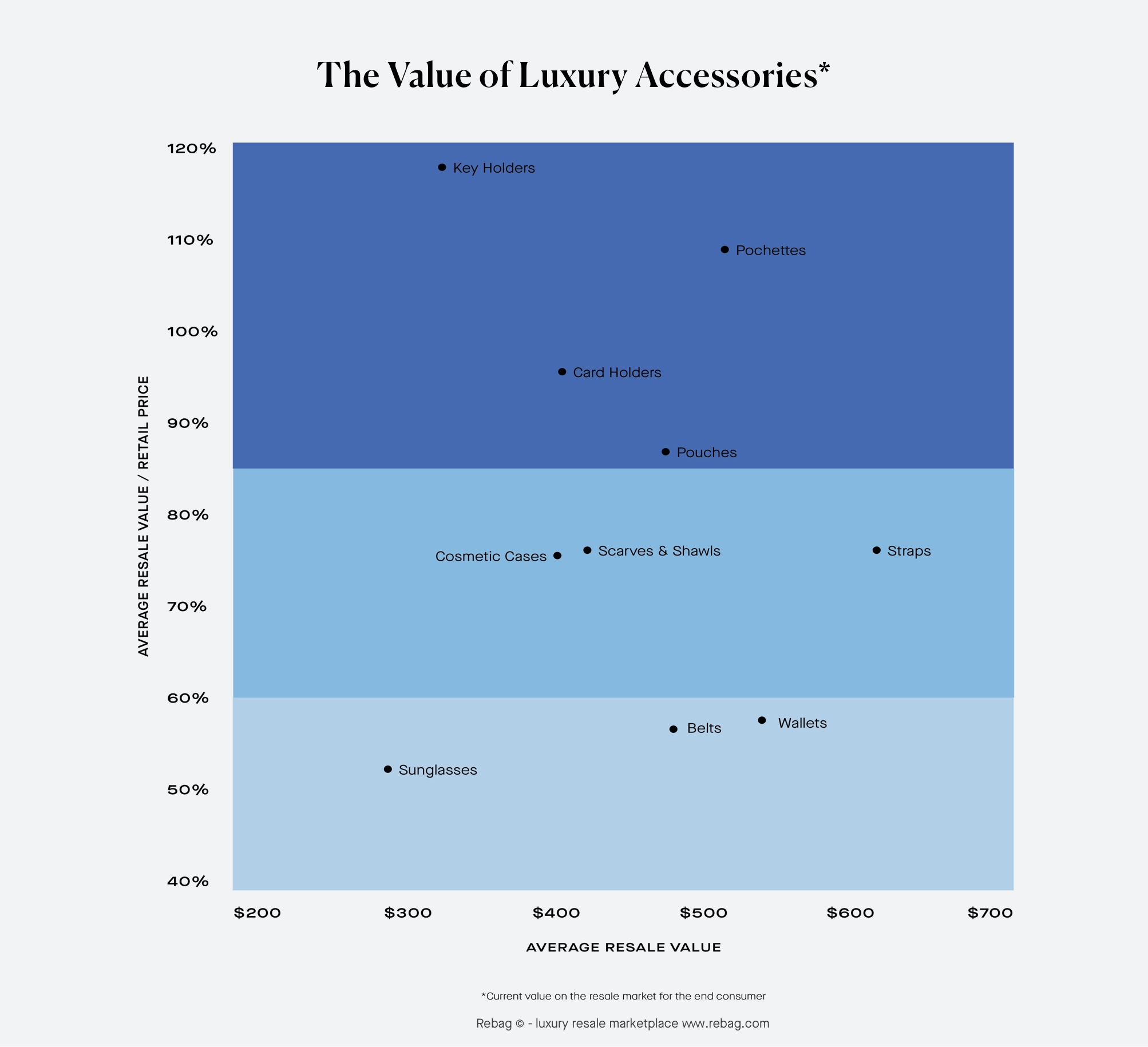 The value of luxury accessories - retained value and average resale value