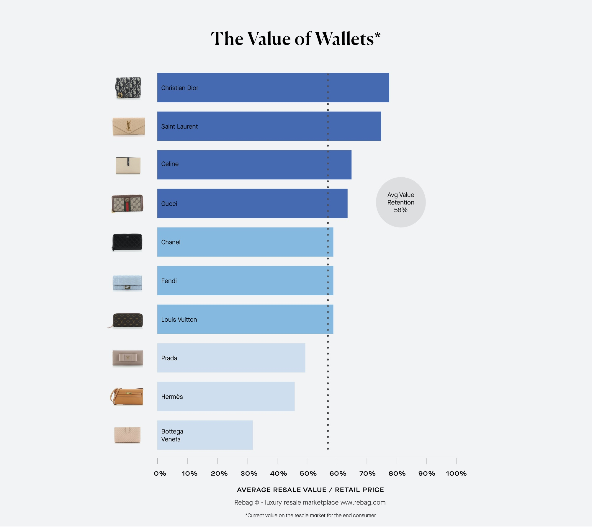 The value of luxury Wallets by brand - average resale value / retail price